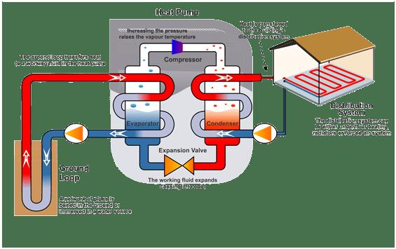 Geotermikus hőszivattyú körfolyamat